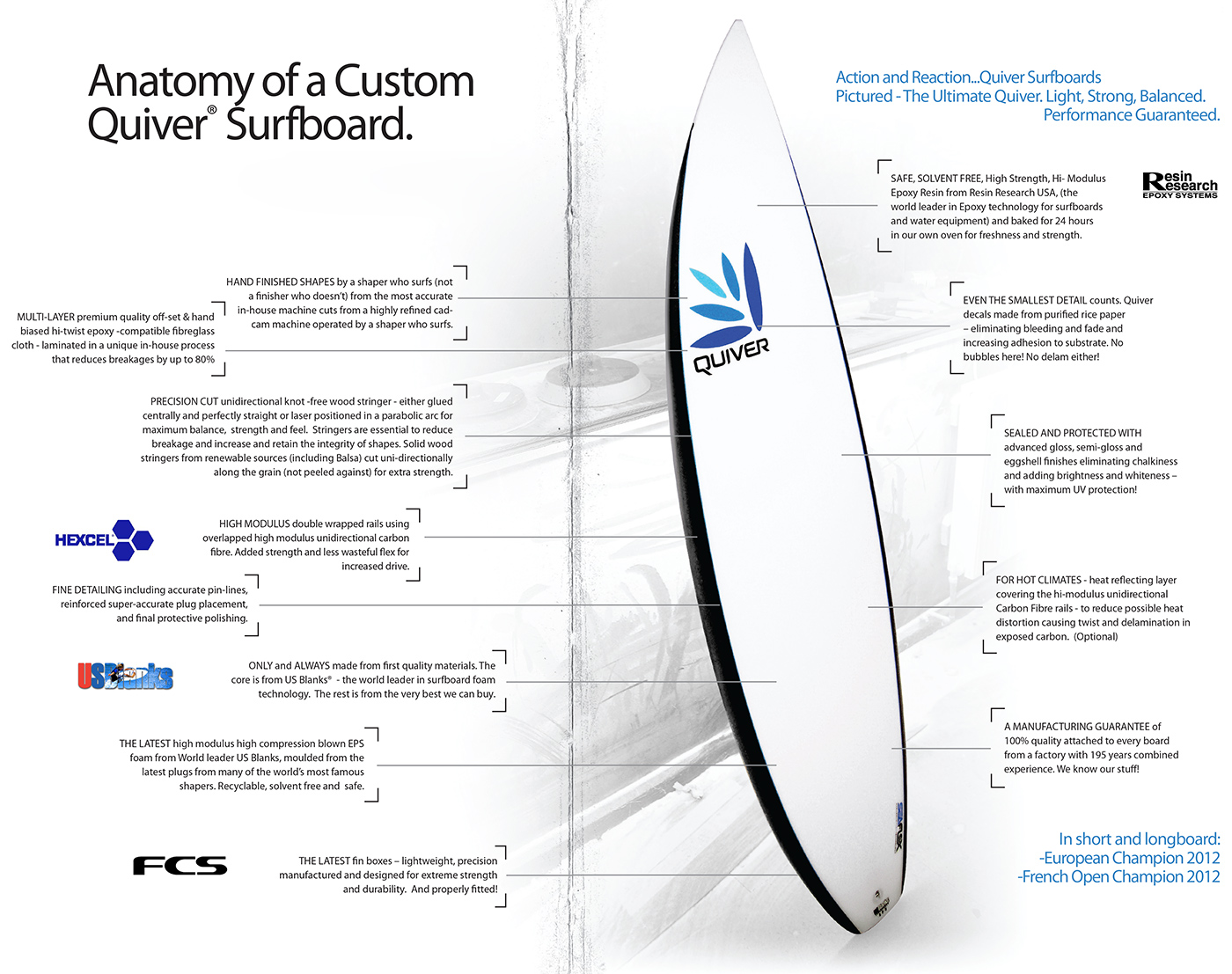 Anatomy of a Custom Quiver Surfboard